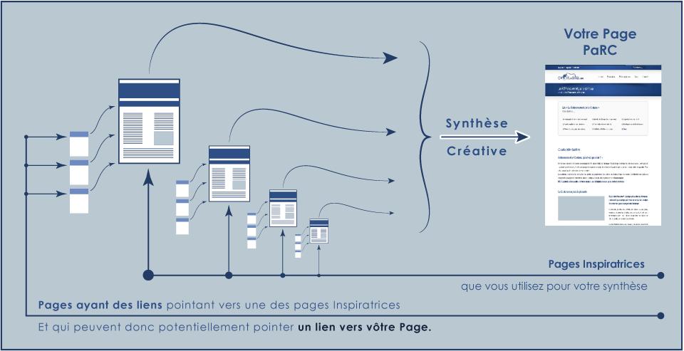 Synthèse créative