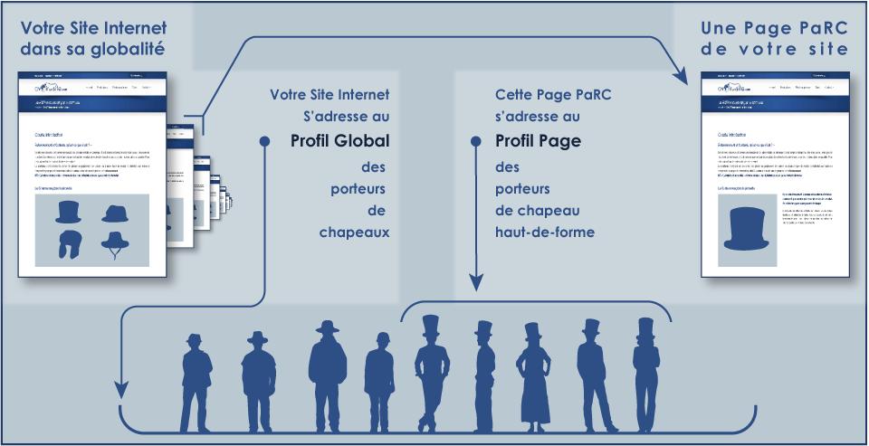 Profil-Global et Profil-Page